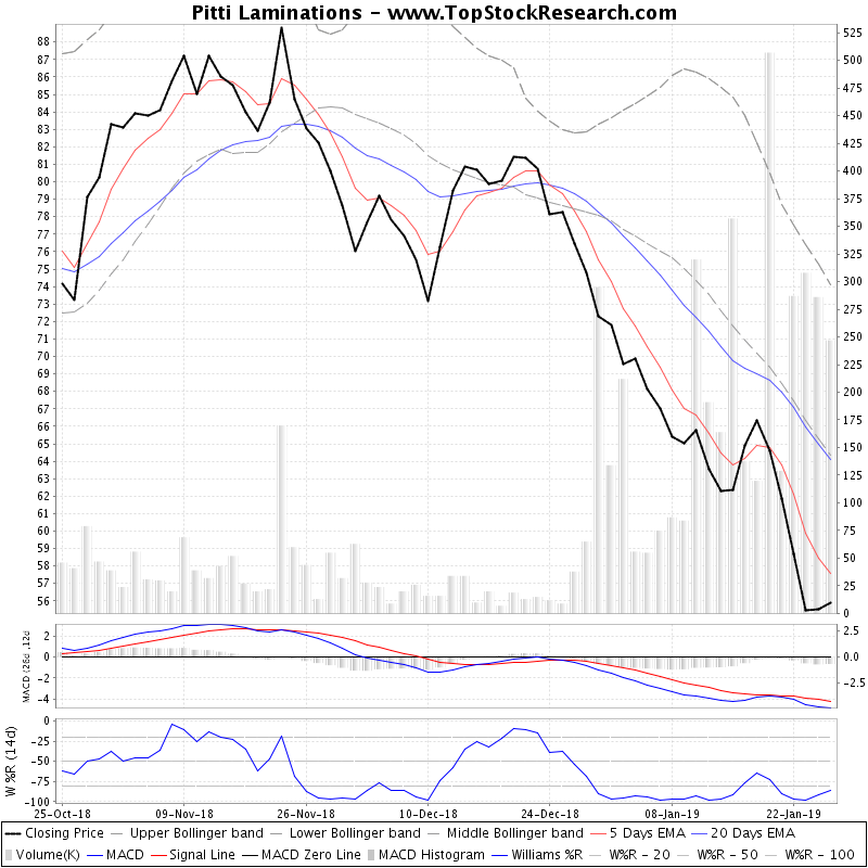 ThreeMonthsTechnicalAnalysis Technical Chart for Pitti Laminations
