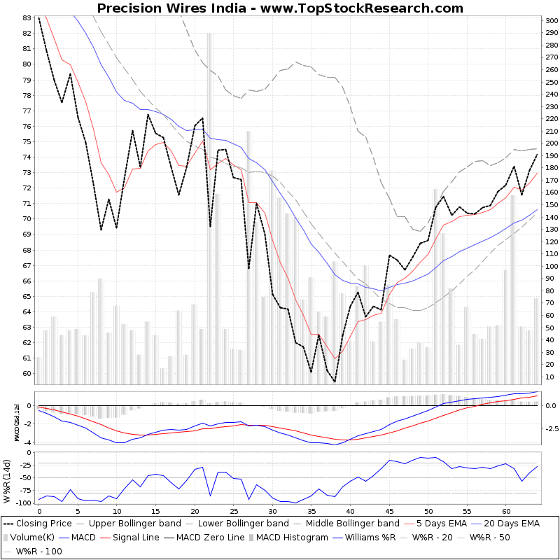 ThreeMonthsTechnicalAnalysis Technical Chart for Precision Wires India
