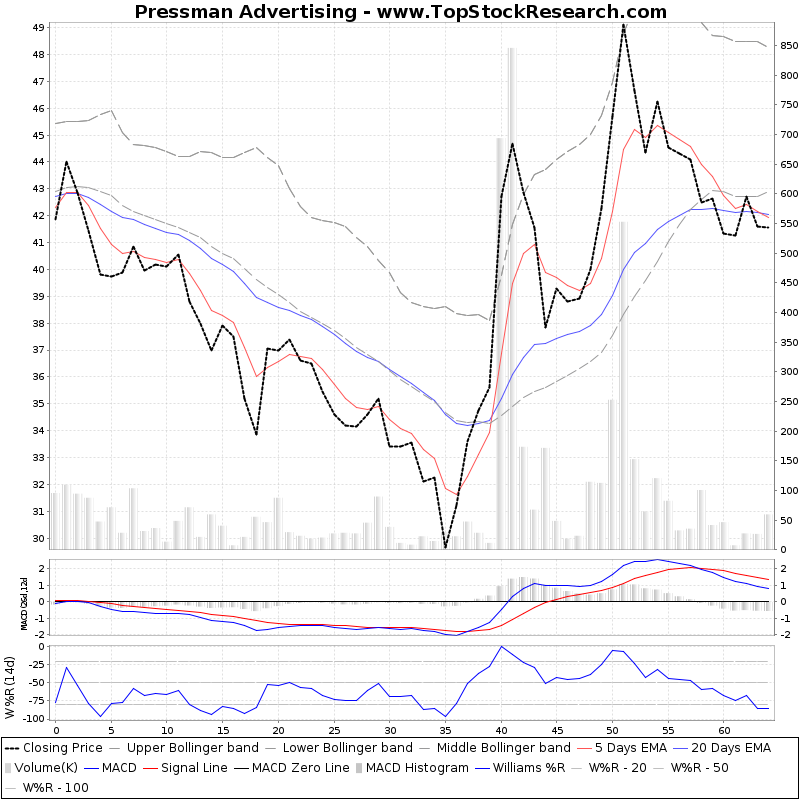 ThreeMonthsTechnicalAnalysis Technical Chart for Pressman Advertising