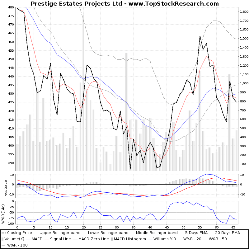 ThreeMonthsTechnicalAnalysis Technical Chart for Prestige Estates Projects Ltd