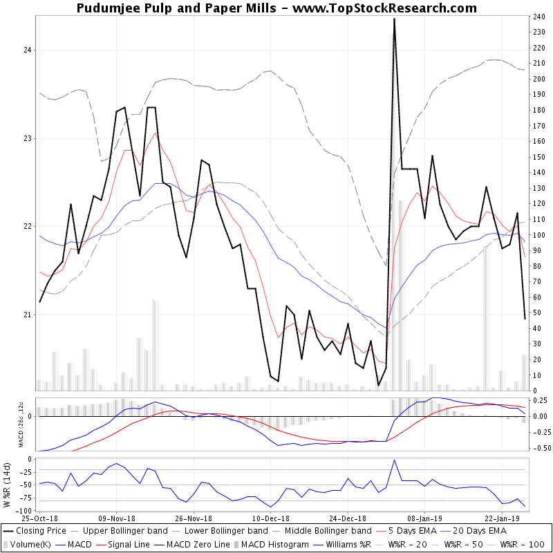 ThreeMonthsTechnicalAnalysis Technical Chart for Pudumjee Pulp and Paper Mills