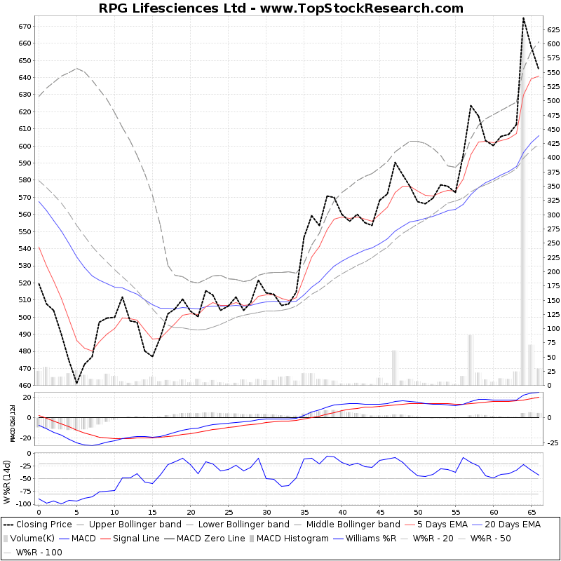 ThreeMonthsTechnicalAnalysis Technical Chart for RPG Lifesciences Ltd