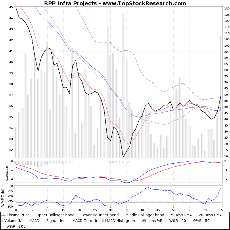 ThreeMonthsTechnicalAnalysis Technical Chart for RPP Infra Projects