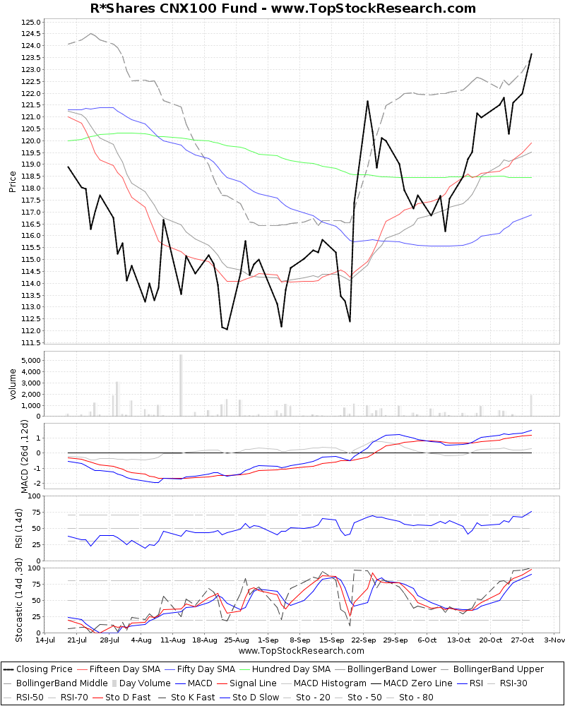ThreeMonthsTechnicalAnalysis Technical Chart for R Shares CNX100 Fund