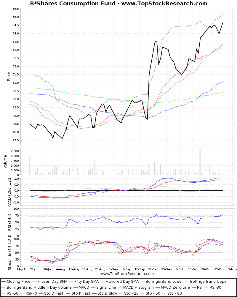 ThreeMonthsTechnicalAnalysis Technical Chart for R Shares Consumption Fund