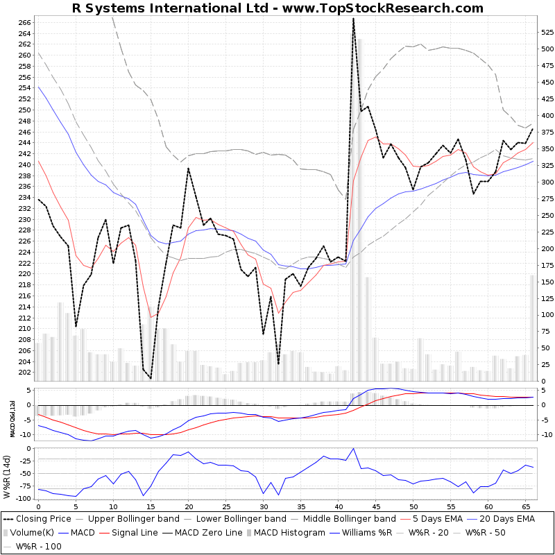 ThreeMonthsTechnicalAnalysis Technical Chart for R Systems International Ltd