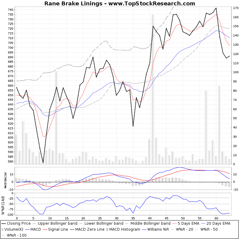 ThreeMonthsTechnicalAnalysis Technical Chart for Rane Brake Linings