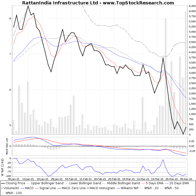 ThreeMonthsTechnicalAnalysis Technical Chart for RattanIndia Infrastructure Ltd