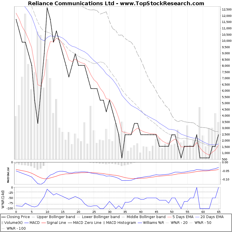 ThreeMonthsTechnicalAnalysis Technical Chart for Reliance Communications Ltd
