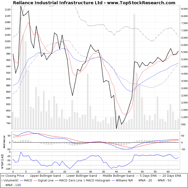 ThreeMonthsTechnicalAnalysis Technical Chart for Reliance Industrial Infrastructure Ltd