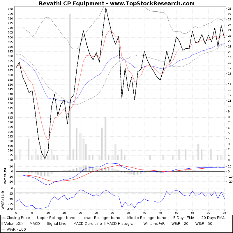 ThreeMonthsTechnicalAnalysis Technical Chart for Revathi CP Equipment