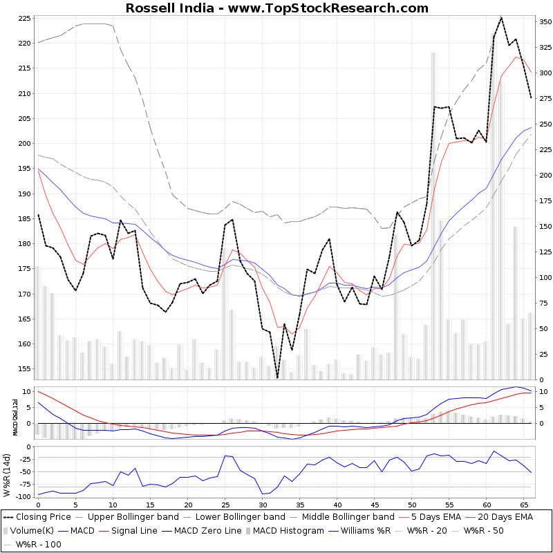 ThreeMonthsTechnicalAnalysis Technical Chart for Rossell India