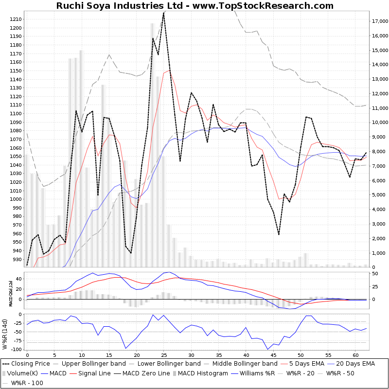ThreeMonthsTechnicalAnalysis Technical Chart for Ruchi Soya Industries Ltd