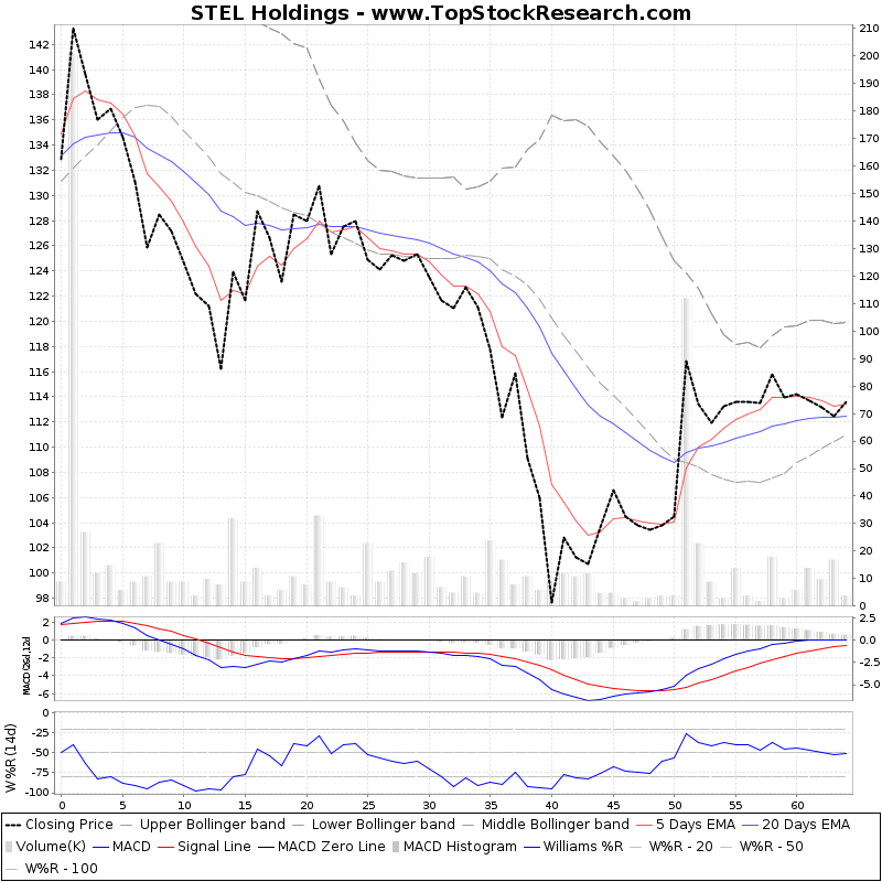 ThreeMonthsTechnicalAnalysis Technical Chart for STEL Holdings