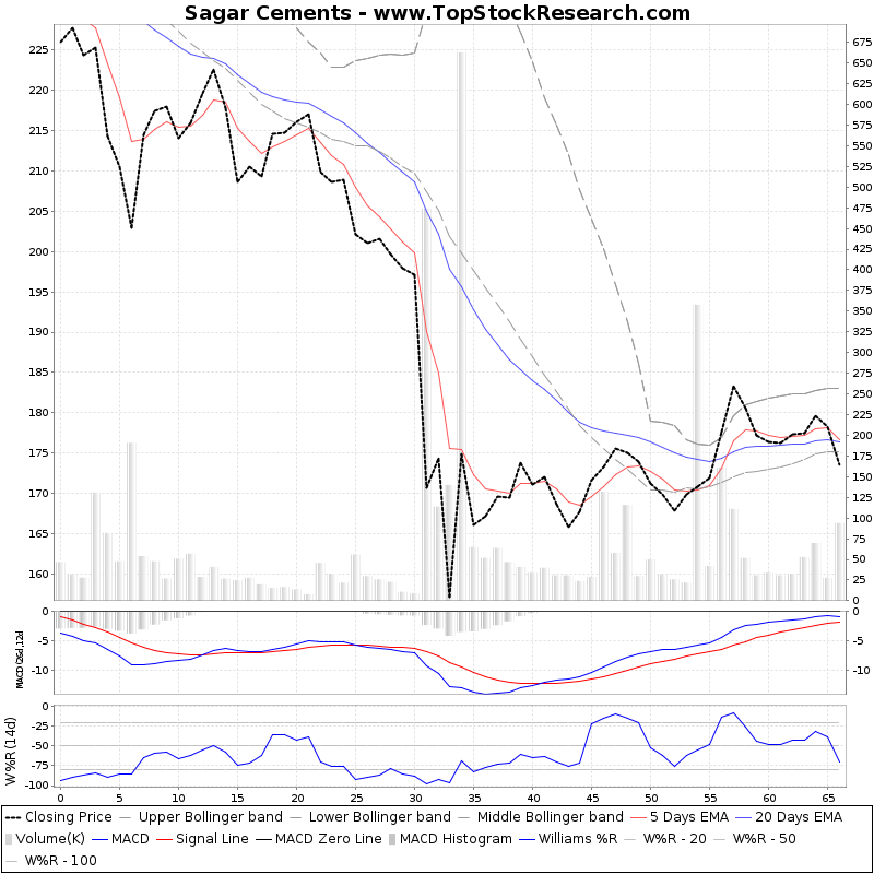 ThreeMonthsTechnicalAnalysis Technical Chart for Sagar Cements