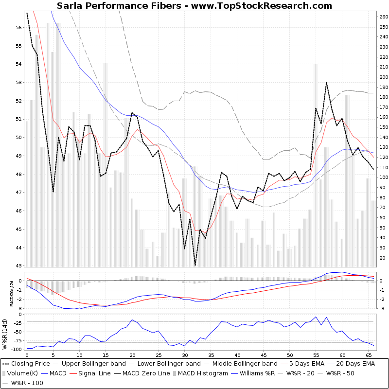 ThreeMonthsTechnicalAnalysis Technical Chart for Sarla Performance Fibers