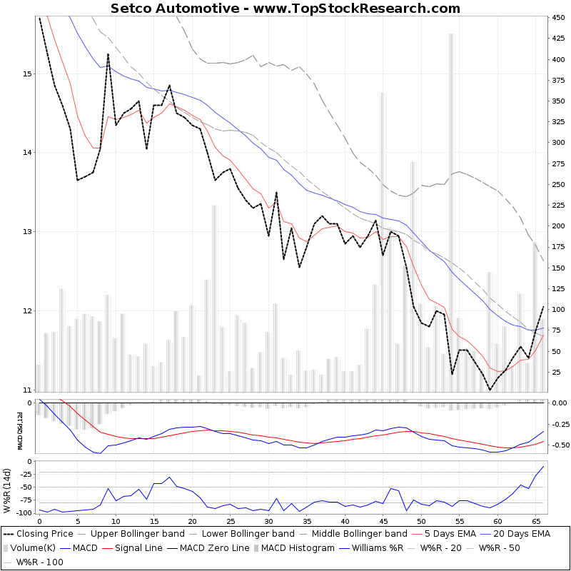 ThreeMonthsTechnicalAnalysis Technical Chart for Setco Automotive