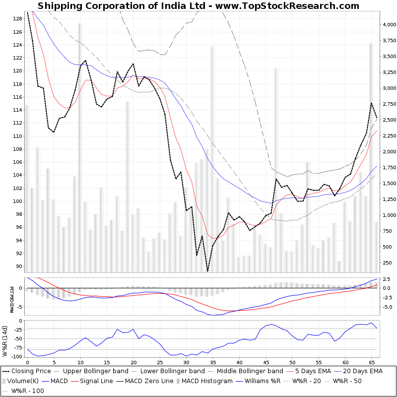 ThreeMonthsTechnicalAnalysis Technical Chart for Shipping Corporation of India Ltd