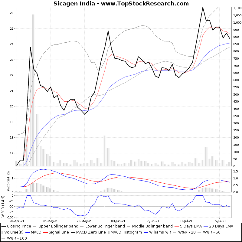 ThreeMonthsTechnicalAnalysis Technical Chart for Sicagen India