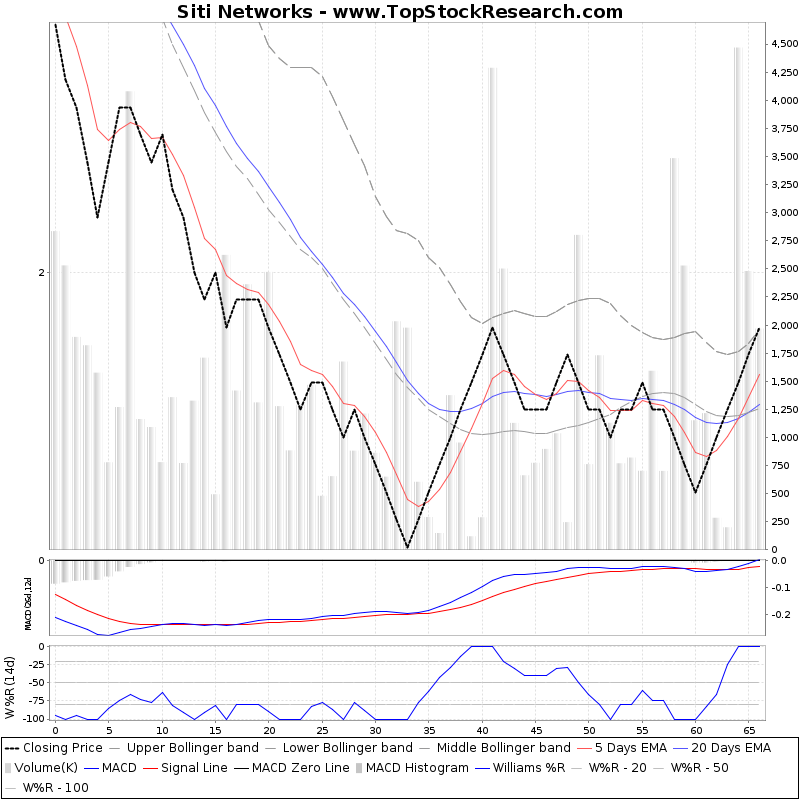 ThreeMonthsTechnicalAnalysis Technical Chart for Siti Networks