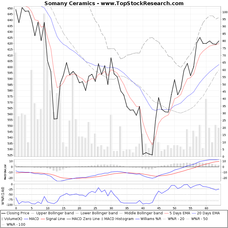 ThreeMonthsTechnicalAnalysis Technical Chart for Somany Ceramics