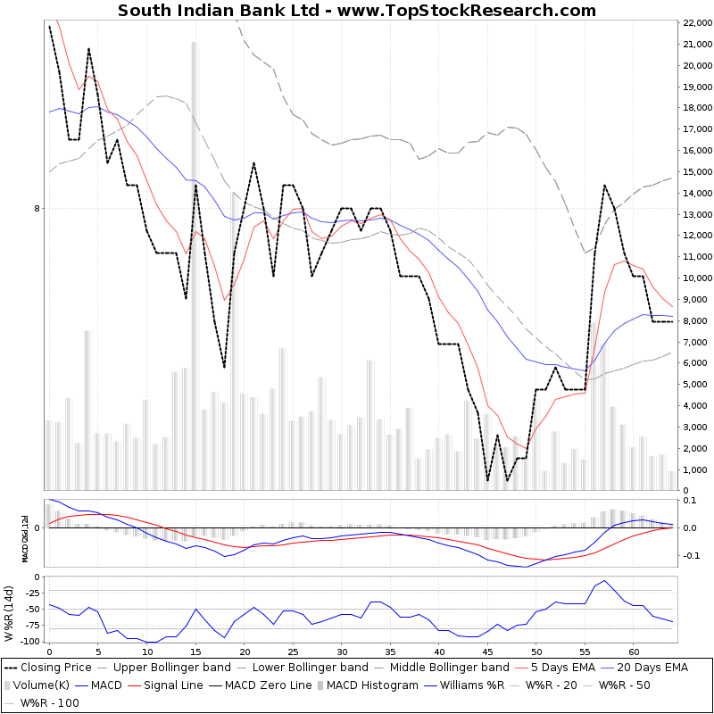 ThreeMonthsTechnicalAnalysis Technical Chart for South Indian Bank Ltd