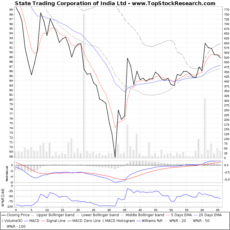 ThreeMonthsTechnicalAnalysis Technical Chart for State Trading Corporation of India Ltd