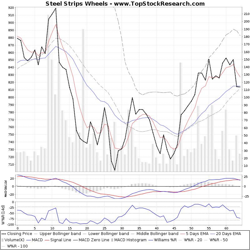 ThreeMonthsTechnicalAnalysis Technical Chart for Steel Strips Wheels