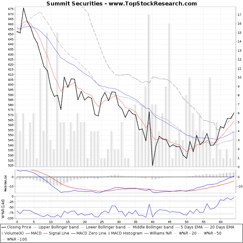 ThreeMonthsTechnicalAnalysis Technical Chart for Summit Securities