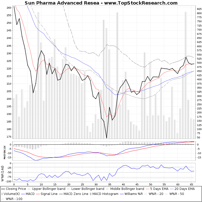 ThreeMonthsTechnicalAnalysis Technical Chart for Sun Pharma Advanced Resea