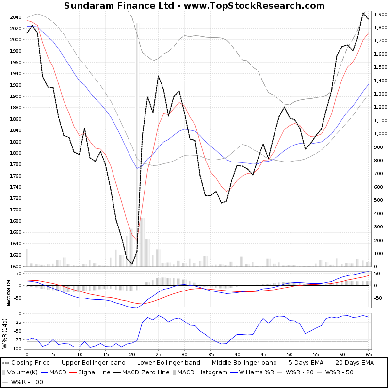 ThreeMonthsTechnicalAnalysis Technical Chart for Sundaram Finance Ltd