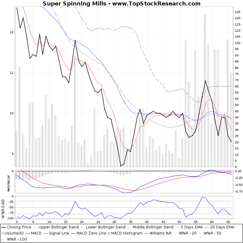 ThreeMonthsTechnicalAnalysis Technical Chart for Super Spinning Mills