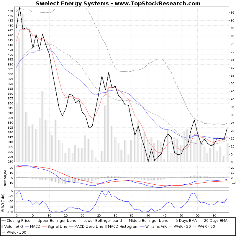 ThreeMonthsTechnicalAnalysis Technical Chart for Swelect Energy Systems