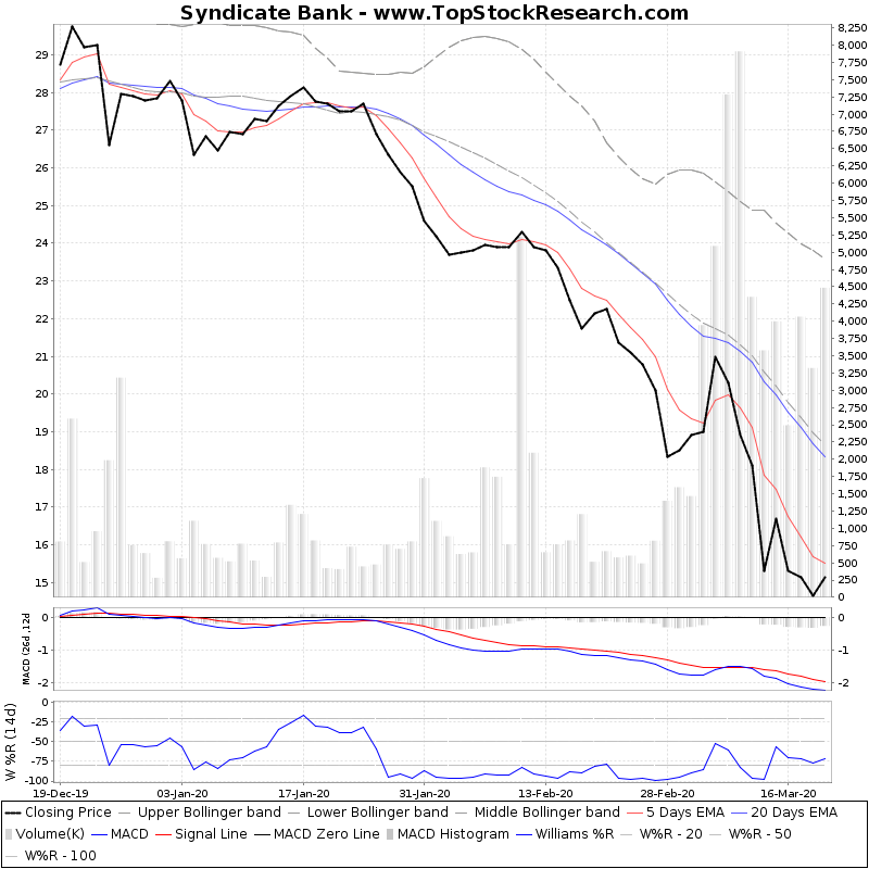 ThreeMonthsTechnicalAnalysis Technical Chart for Syndicate Bank