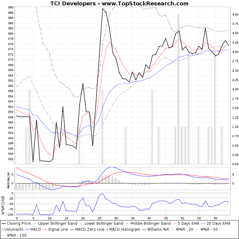 ThreeMonthsTechnicalAnalysis Technical Chart for TCI Developers