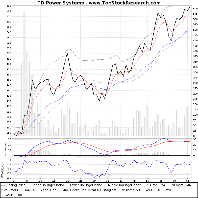 ThreeMonthsTechnicalAnalysis Technical Chart for TD Power Systems
