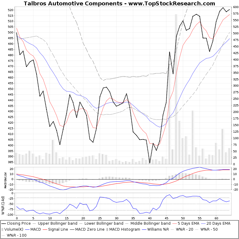 ThreeMonthsTechnicalAnalysis Technical Chart for Talbros Automotive Components