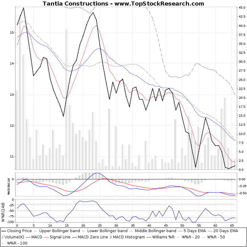 ThreeMonthsTechnicalAnalysis Technical Chart for Tantia Constructions