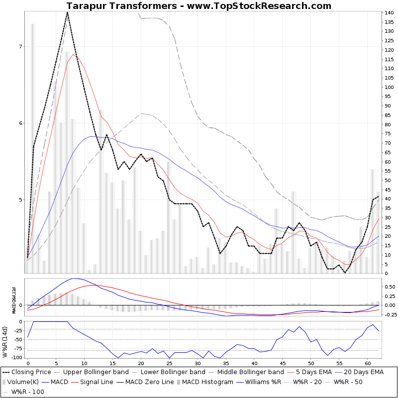 ThreeMonthsTechnicalAnalysis Technical Chart for Tarapur Transformers