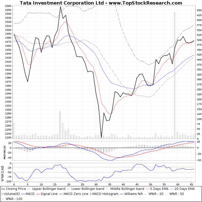 ThreeMonthsTechnicalAnalysis Technical Chart for Tata Investment Corporation Ltd