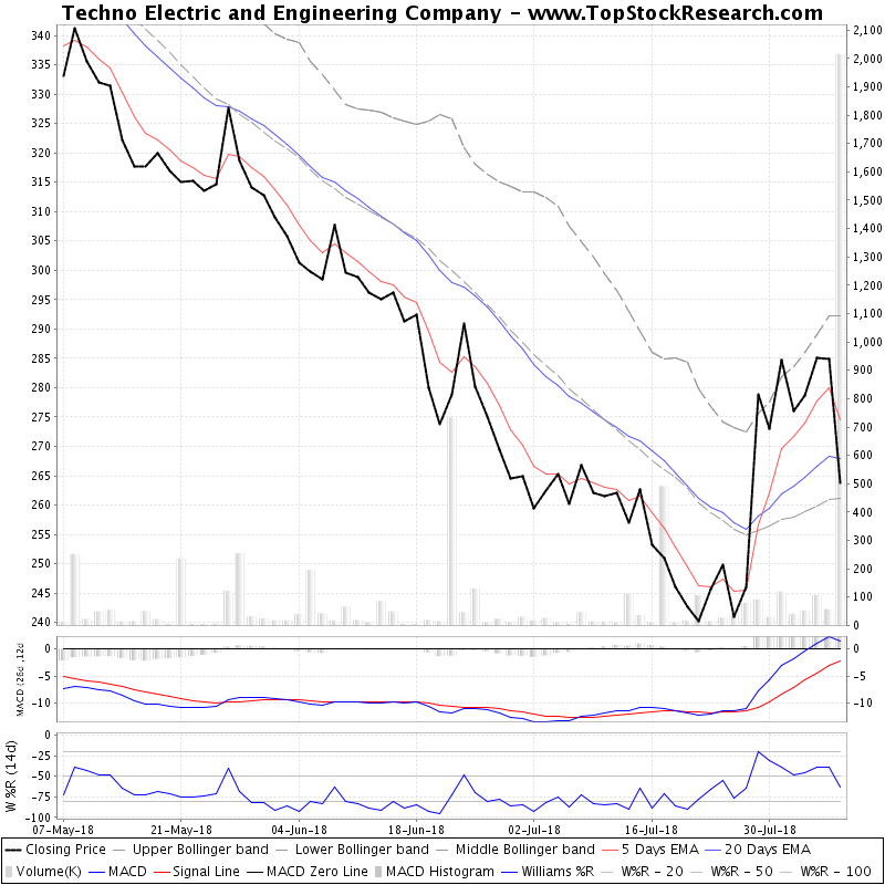 ThreeMonthsTechnicalAnalysis Technical Chart for Techno Electric and Engineering Company