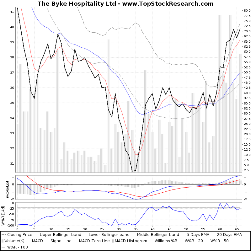 ThreeMonthsTechnicalAnalysis Technical Chart for The Byke Hospitality Ltd