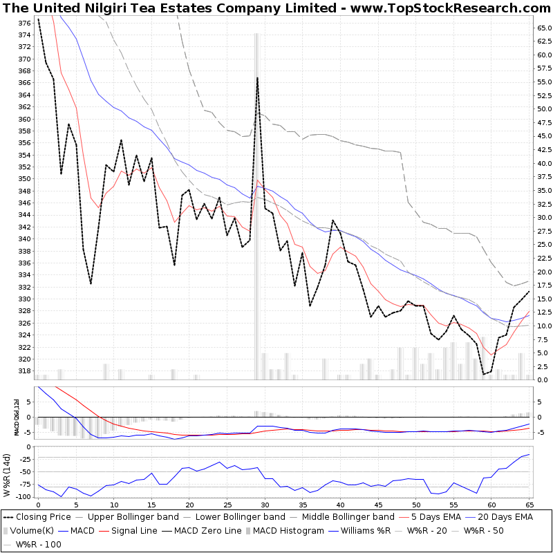 ThreeMonthsTechnicalAnalysis Technical Chart for The United Nilgiri Tea Estates Company Limited