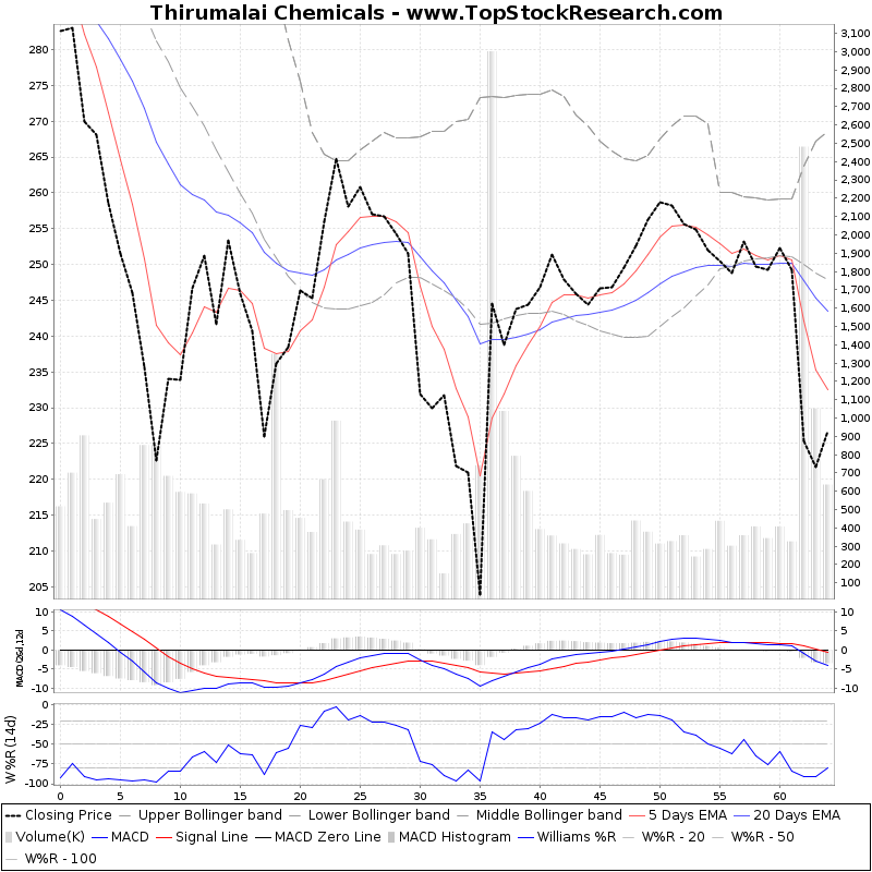 ThreeMonthsTechnicalAnalysis Technical Chart for Thirumalai Chemicals