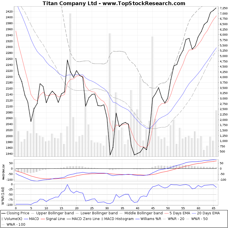 ThreeMonthsTechnicalAnalysis Technical Chart for Titan Company Ltd