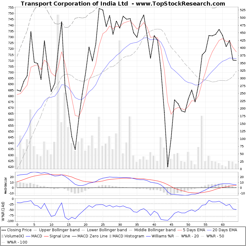 ThreeMonthsTechnicalAnalysis Technical Chart for Transport Corporation of India Ltd