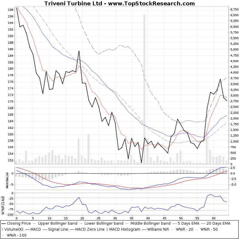 ThreeMonthsTechnicalAnalysis Technical Chart for Triveni Turbine Ltd