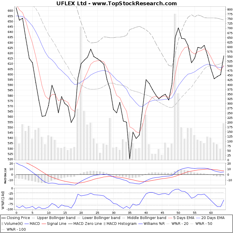 ThreeMonthsTechnicalAnalysis Technical Chart for UFLEX Ltd