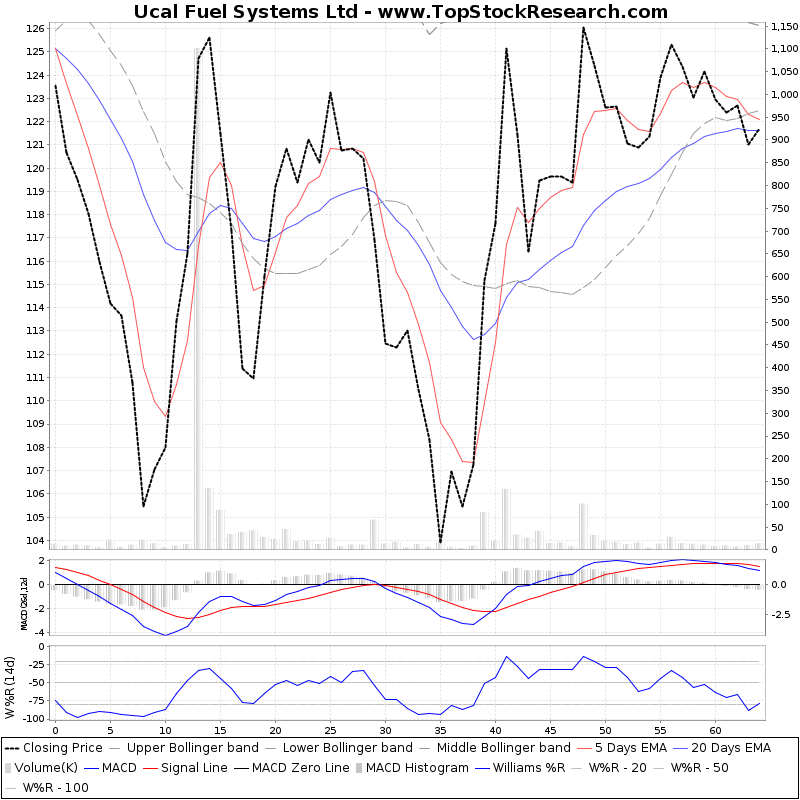 ThreeMonthsTechnicalAnalysis Technical Chart for Ucal Fuel Systems Ltd