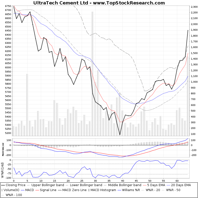 ThreeMonthsTechnicalAnalysis Technical Chart for UltraTech Cement Ltd
